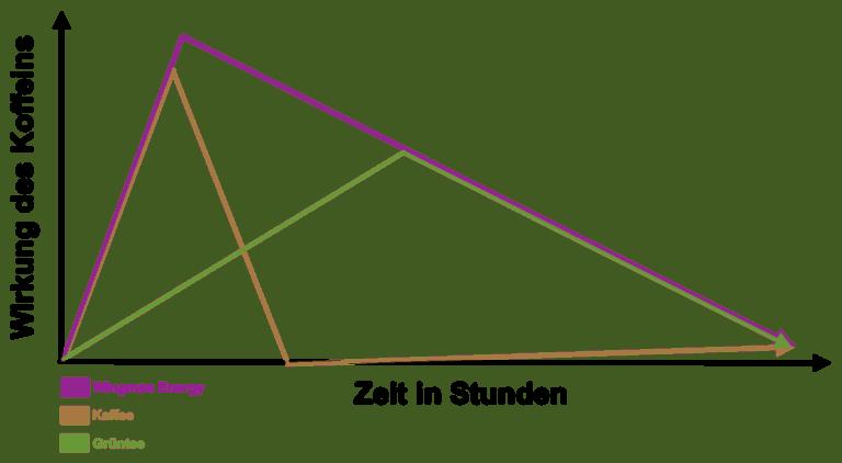 Wirkung Wingman Grafik